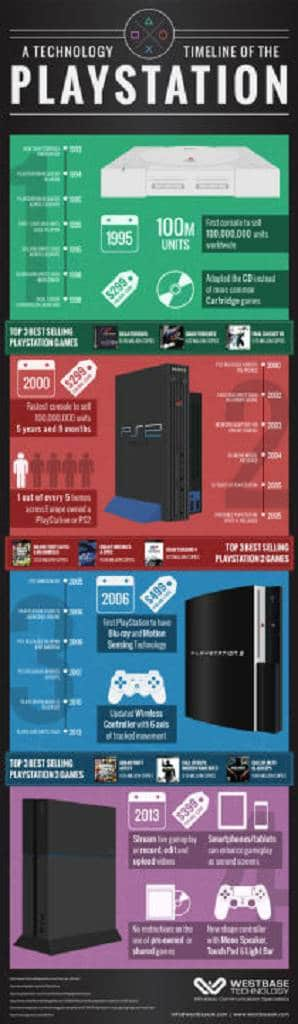 PlayStation Infografik