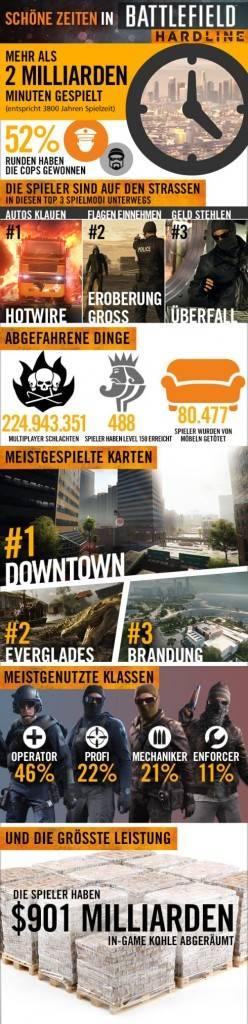 Battlefield-Hardline-Infografik