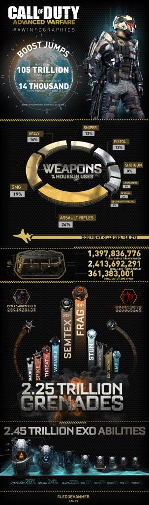 Call of Duty Advanced Warfare Infografik