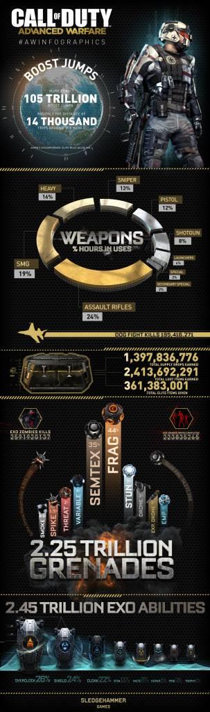 Call of Duty Advanced Warfare Infografik