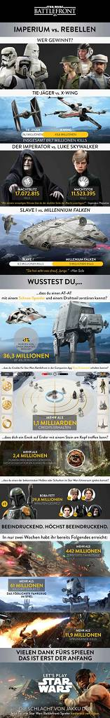 Star Wars Battlefront Statistik