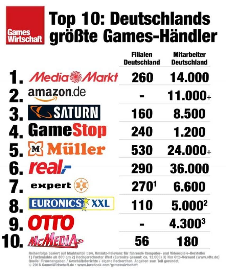 top-10-games-handel-deutschland-2016-gameswirtschaft