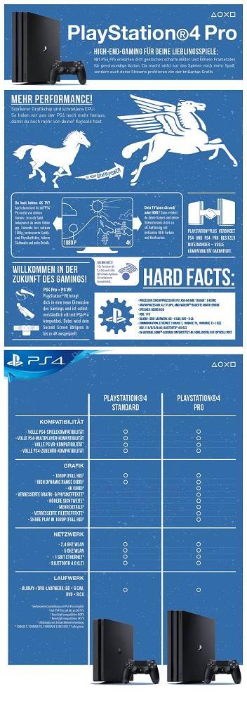 playstation_4_pro_infografik