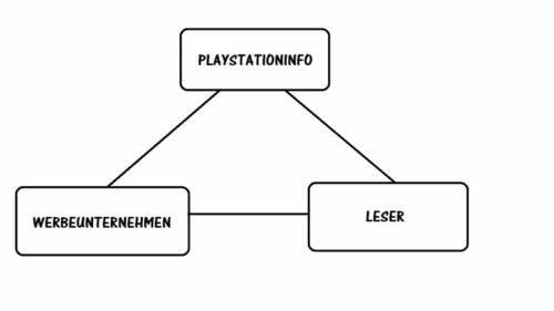 Videospielseite