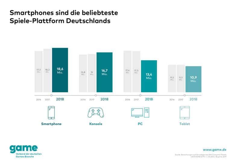Umfrage: Smartphone ist populärste Spiele-Plattform - Verbraucher