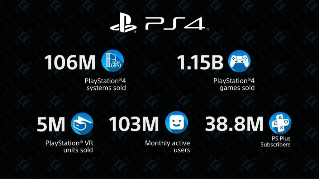 DIe PS4 ist die zweitwichtigste Konsole in der Geschichte des Unternehmens, wie Sony im Rahmen einer Pressekonferenz bestätigt.