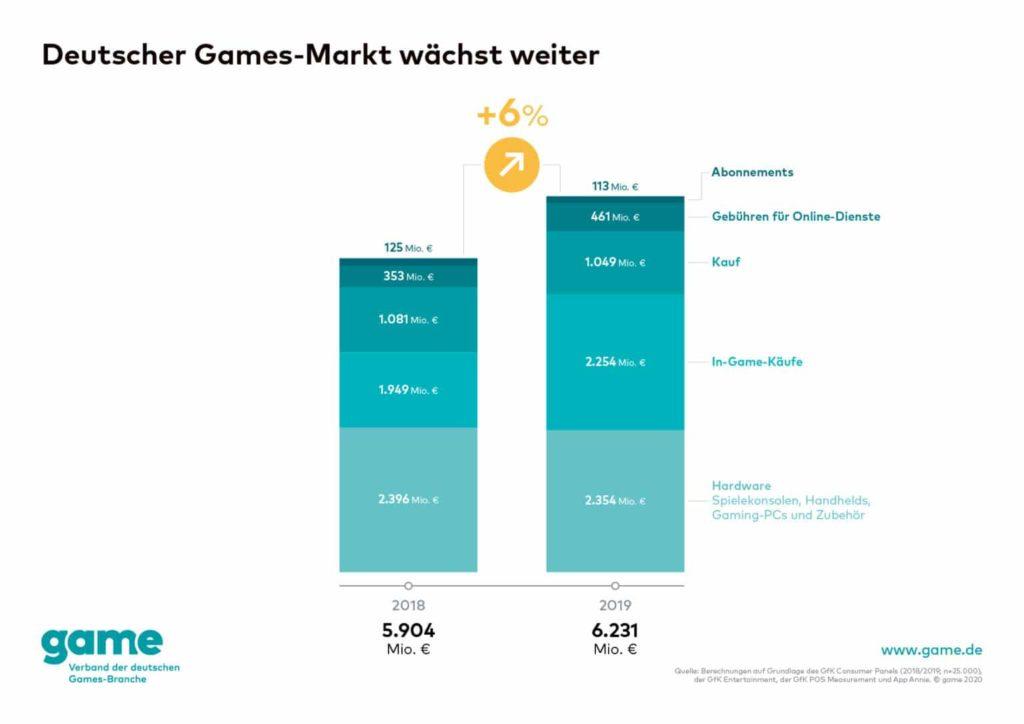 Ubisoft macht weiterhin ordentlich Geld mit Mikrotransaktionen wie ein jüngst veröffentlichter Bericht zeigt. Wir verraten euch mehr!