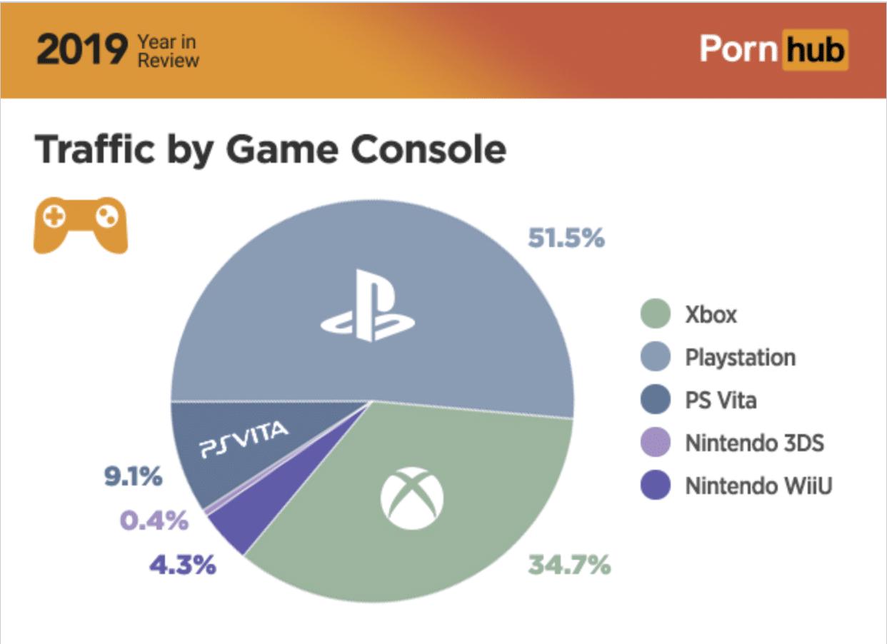 PlayStation-5-Browser-Statistik